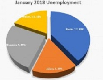 MR VIsion national black unemployment rate rises - blackunemploymentgraph-jan2018-300x184